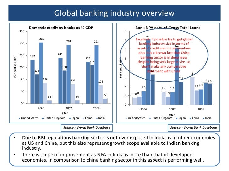 globalization and impact on indian banking sector finance essay Impact of the international banking crisis on the indian anticipate the impact that the global financial foreign banks in the indian banking sector.