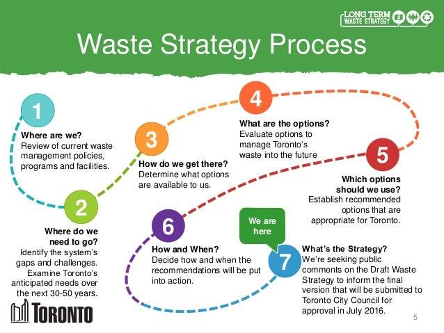 best practice waste management