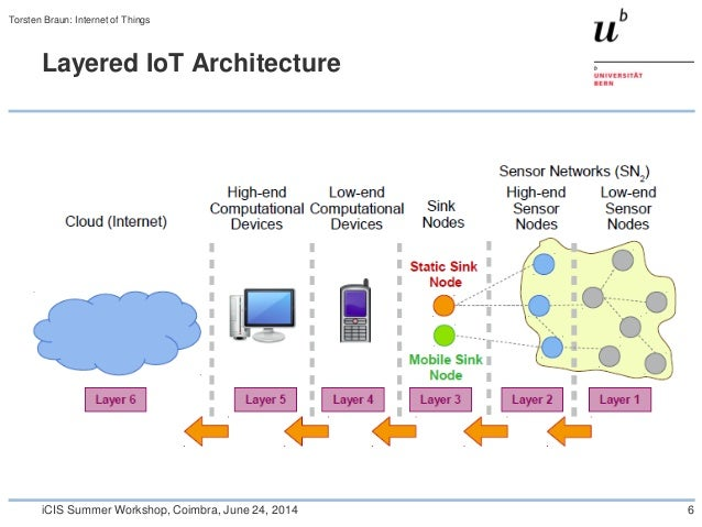 Internet of things and future internet for Architecture iot