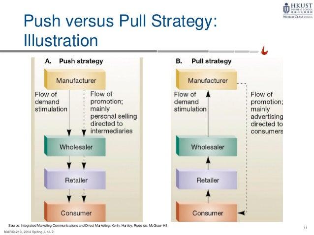 push pull dating method