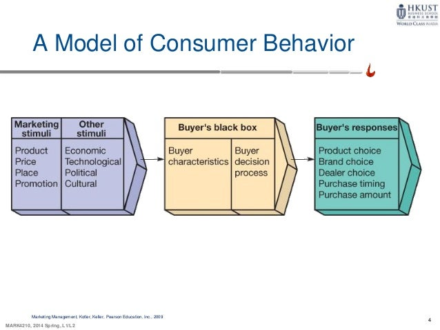 "lifestyle consumer behavior Anybody who is honest about consumer behavior knows that often what we buy is not simply some thing but some idea that is embodied by that thing "" conceptual consumption"" is the name given to this practice in a recent paper with that title by dan ariely, a professor of behavioral economics at duke."