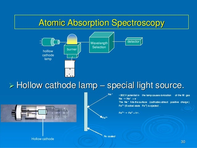 atomic absorption spectroscopy lab report Atomic absorption spectroscopy current laboratory session report the value of r2 and the standard error of estimate 4.