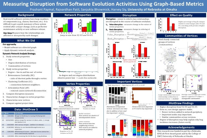 ERA Poster - Measuring Disruption from Software Evolution Activities Using Graph-Based Metrics