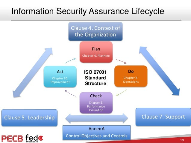 information assurance and information security The bachelor's degree in information assurance and cyber security prepares  students to assess the security needs of computer and network systems,.
