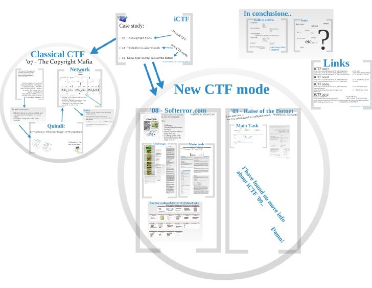 ICTF overview