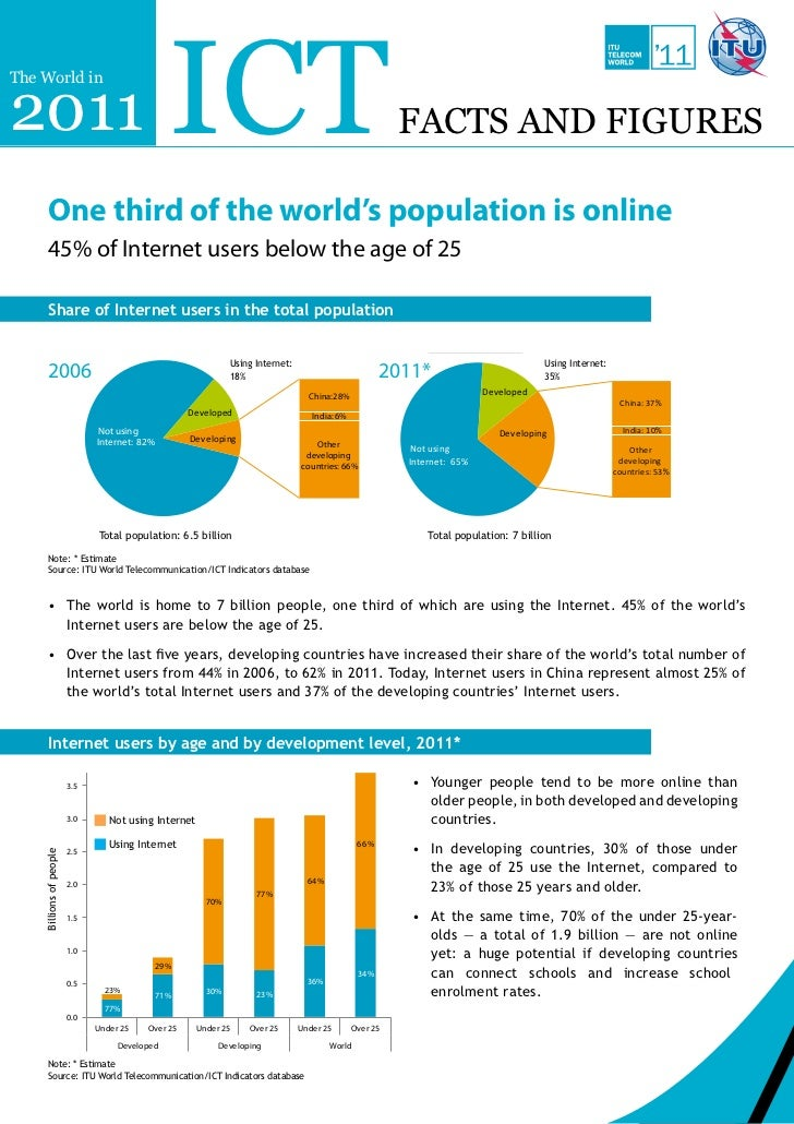 The World in 2011: ICT Facts and Figures