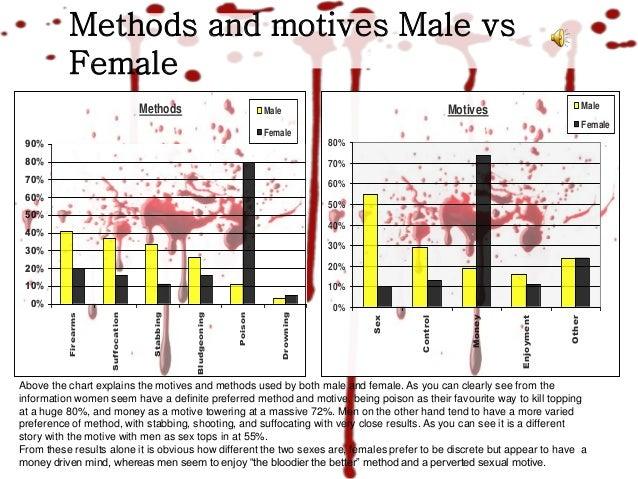 female serial killers methods and motives essay