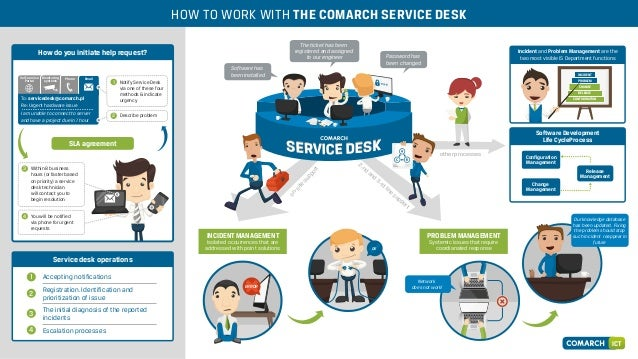Comarch ICT Service Desk Infographic