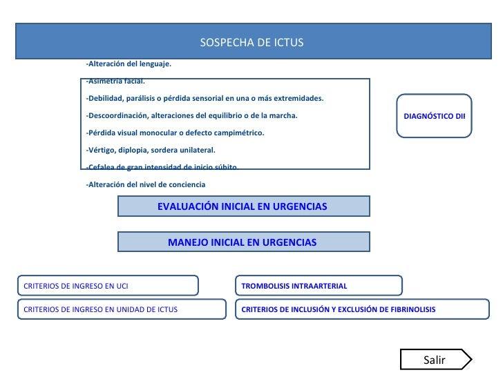 SOSPECHA DE ICTUS  -Alteración del lenguaje. -Asimetría facial. -Debilidad, parálisis o pérdida sensorial en una o más ext...
