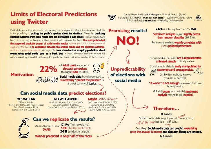 Limits of Electoral Predictions using Twitter