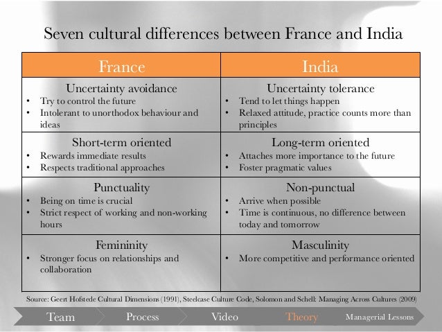 Cross-Cultural Differences Between Doing Business in France and China