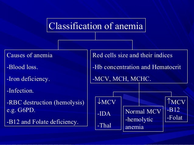 Classification of anemiaCauses of anemia-Blood loss.-Iron deficiency.-Infection.-RBC destruction (hemolysis)e.g. G6PD.-B12...