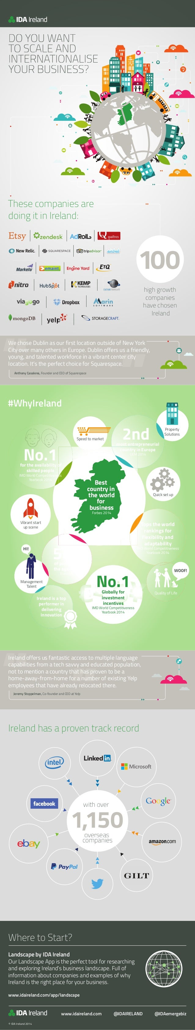 DO YOU WANT TO SCALE AND INTERNATIONALISE YOUR BUSINESS? These companies are doing it in Ireland: #WhyIreland high growth ...