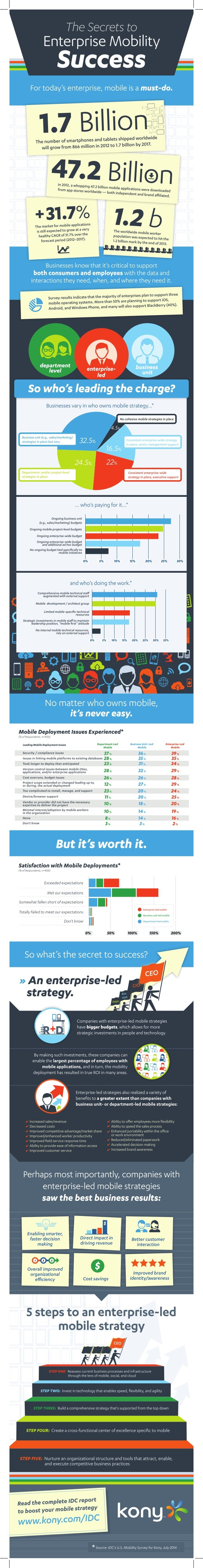 INFOGRAPHIC: Secrets of Enterprise Mobility Success