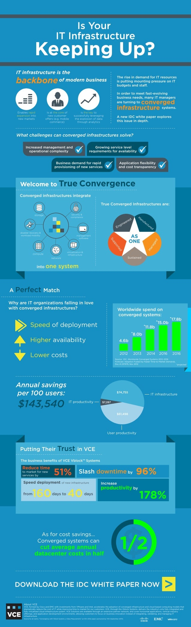Infographic  : Is your IT Infrastructure Keeping Up ?