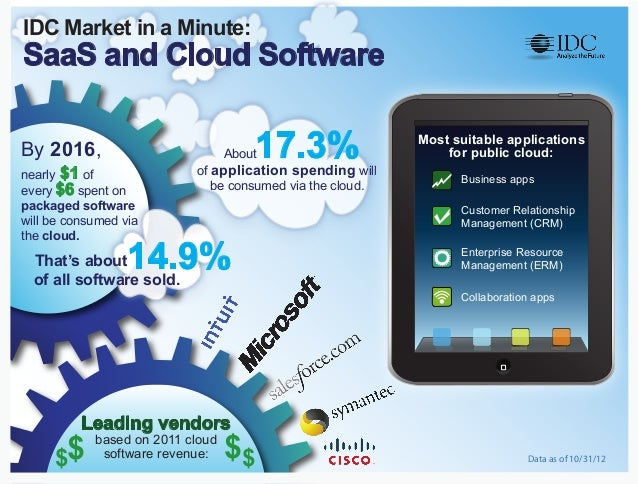 IDC Market in a Minute:SaaS and Cloud SoftwareBy 2016,                          About17.3%                           of ap...
