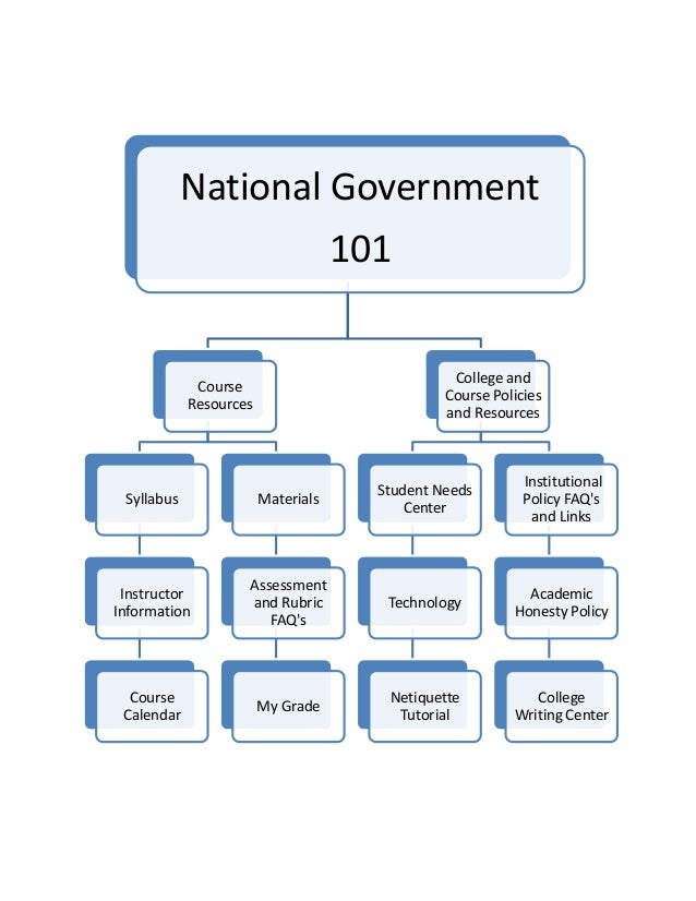 Political Science Course Map