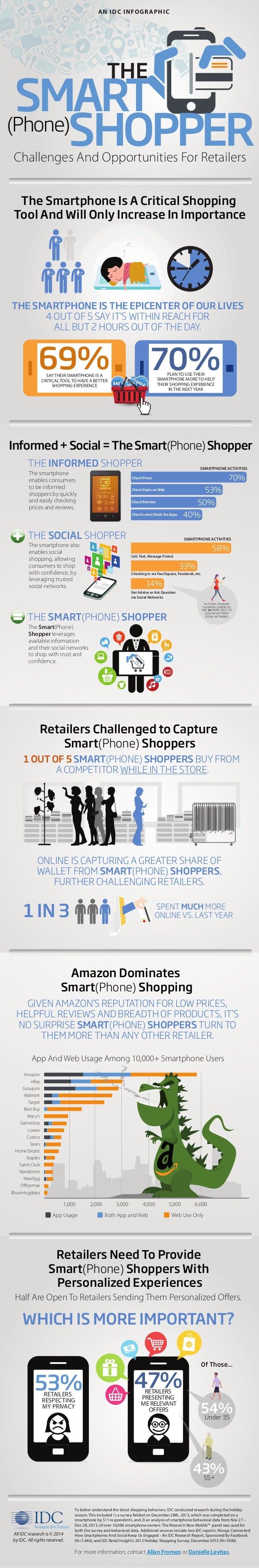 App And Web Usage Among 10,000+ Smartphone Users 1,000 2,000 3,000 4,000 5,000 6,000 Amazon eBay Groupon Walmart Target Be...