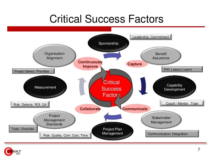 toms critical success factors and marketing mix Success strategies in islamic marketing mix  therefore, this paper attempts to identify critical factors in conducting islamic marketing mix activities and their relative importance using .