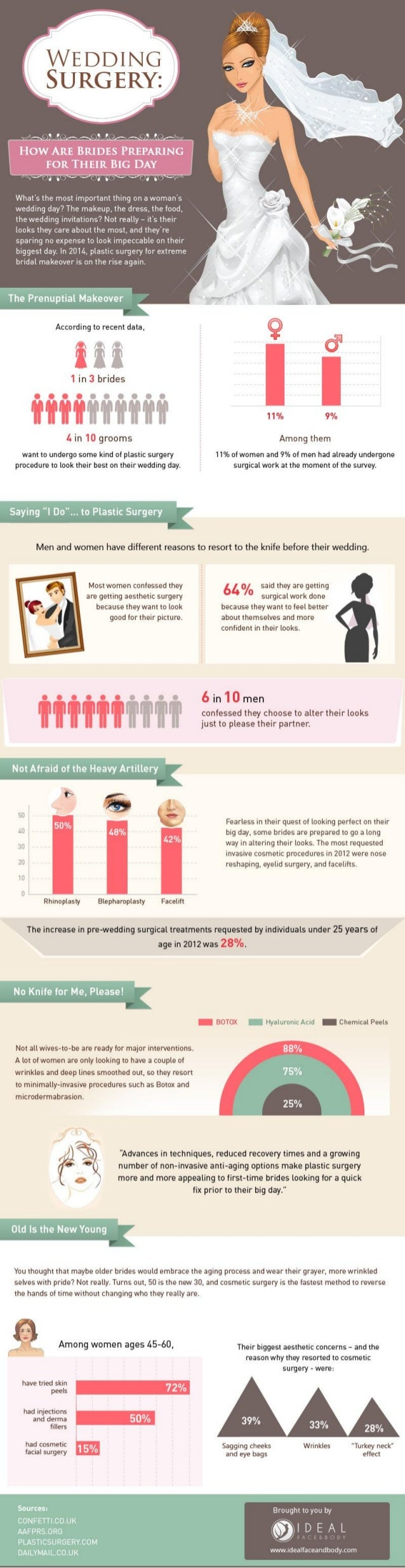 Wedding Surgery: How Are Brides Preparing for Their Big Day