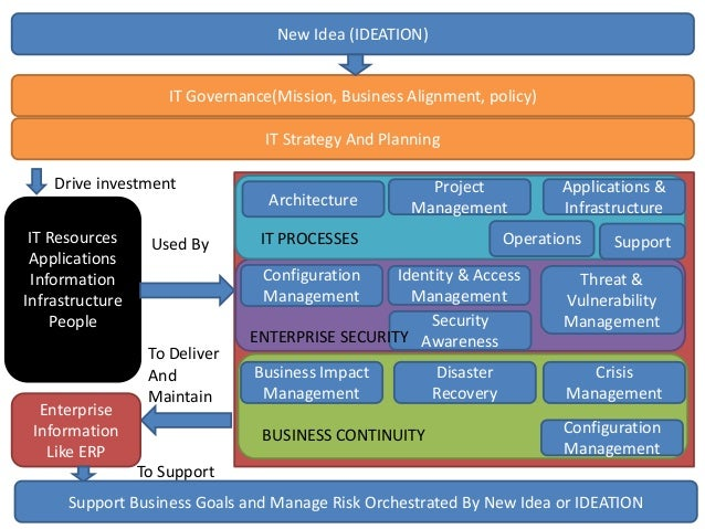 IT Governance(Mission, Business Alignment, policy) New Idea (IDEATION) IT Strategy And Planning Drive investment IT Resour...