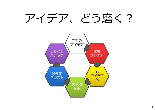 1 アイデア、どう磨く? 発展 ブレスト コア アイデア 化 懸念点 抽出 対策案 ブレスト 当初の アイデア デザイン スケッチ