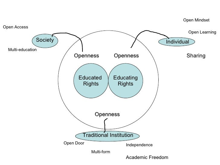 Educated  Rights Educating Rights Openness Openness Openness Traditional Institution Society Individual Open Mindset Open ...