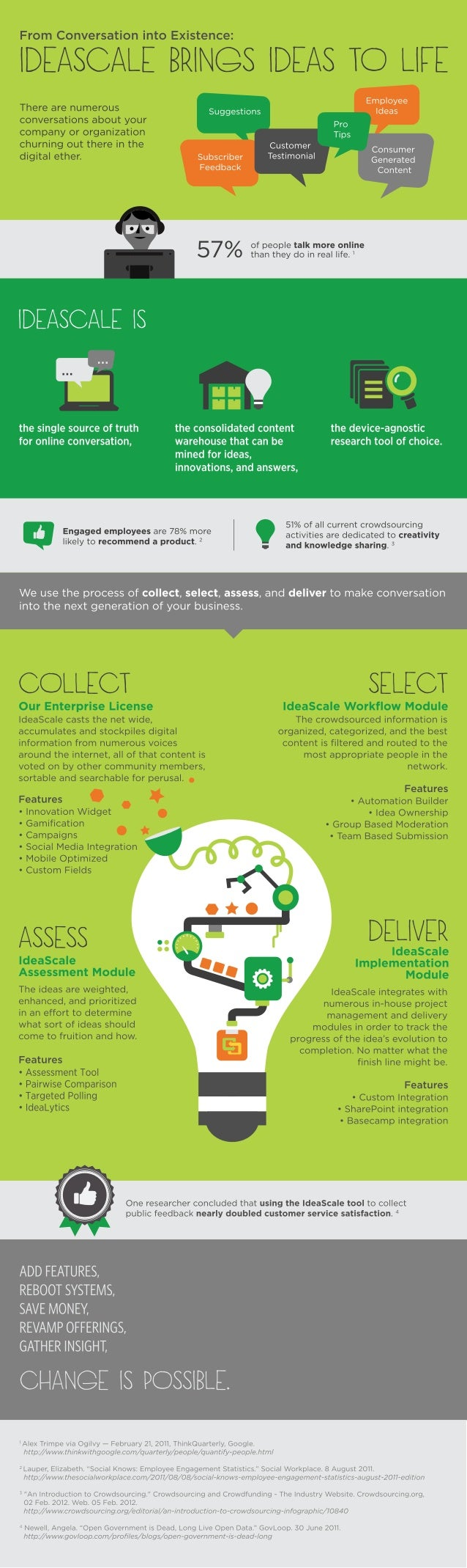 IdeaScale Innovation Methodology