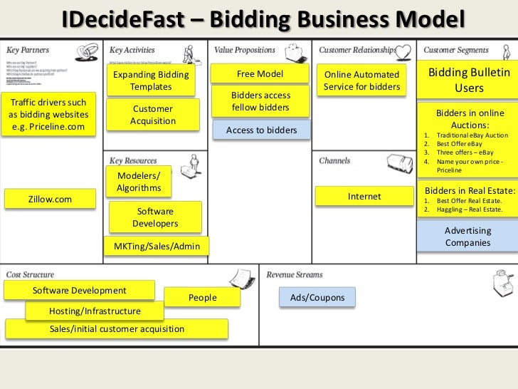 IDecideFast – Bidding Business Model                          Expanding Bidding               Free Model         Online Au...