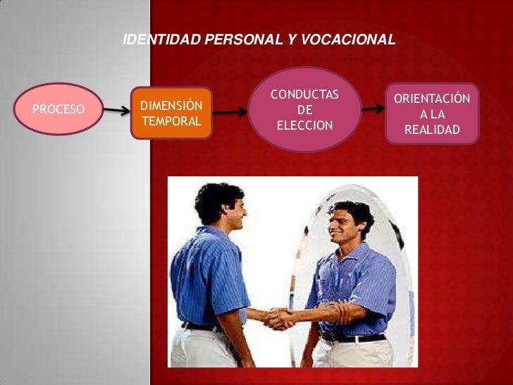 IDENTIDAD PERSONAL Y VOCACIONAL<br />CONDUCTAS DE ELECCION<br />PROCESO<br />ORIENTACIÓN A LA REALIDAD<br />DIMENSIÓN TEMP...