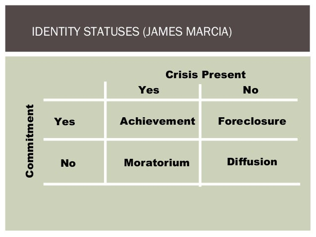 identity theories Refining and extending erik erikson's work, james marcia came up with four identity statuses of psychological identity development the main idea is that o.