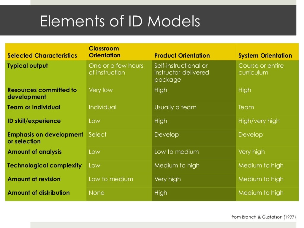 Classroom Oriented Instructional Design Models ~ Elements of id models classroomselected