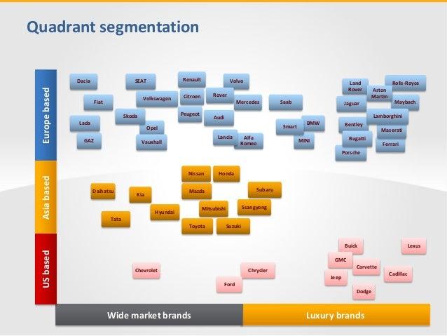 Car Brands Market Map Amp Classification Infodiagrams