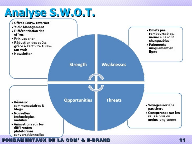 orbis s a swot analysis Orbis sa - strategy, swot and corporate finance reportbrieforbis sa - this report is an all-inclusive source of corporate data and information the study describes.