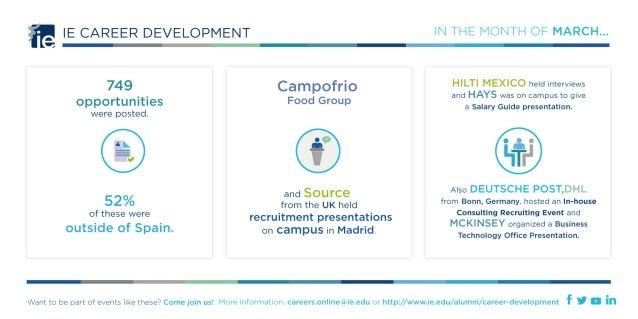 IE Business Careers milestones March 2014