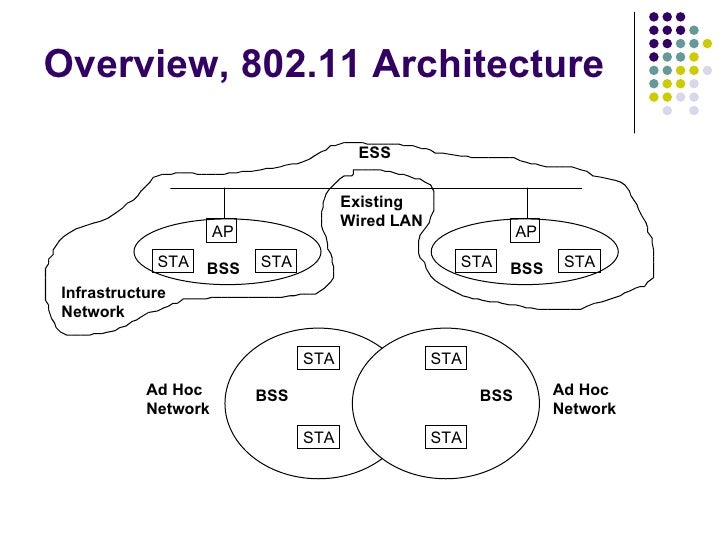 Ieee for Ieee 802 11 architecture