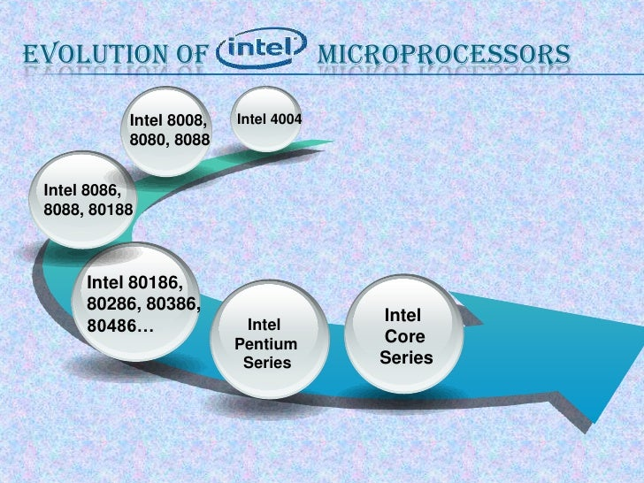 Evolution of               microprocessors<br />Intel 4004<br />Intel 8008,<br />8080, 8088<br />Intel 8086,<br />8088, 80...