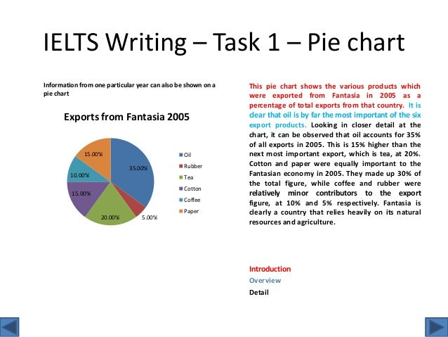 The teaching profession essay short