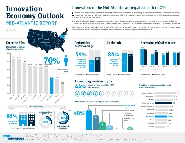 Innovation Economy Outlook 2014: Innovators in the Mid-Atlantic anticipate a better 2014