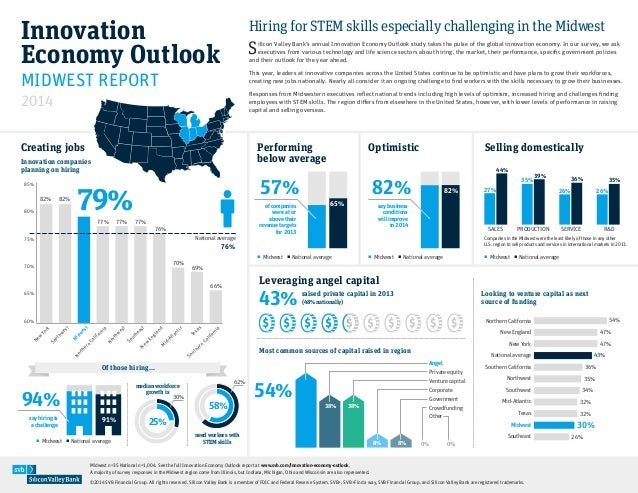 Innovation Economy Outlook 2014: Midwest Needs Employees w/ STEM skills