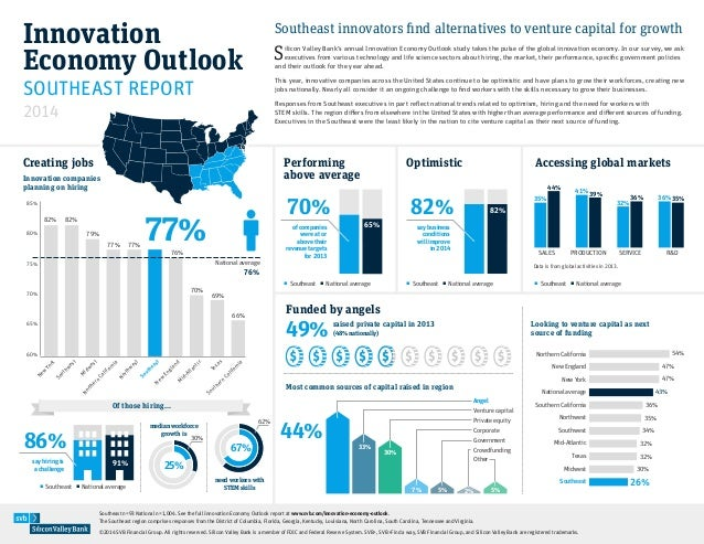 Innovation Economy Outlook 2014: Southeast innovators find alternatives to venture capital for growth