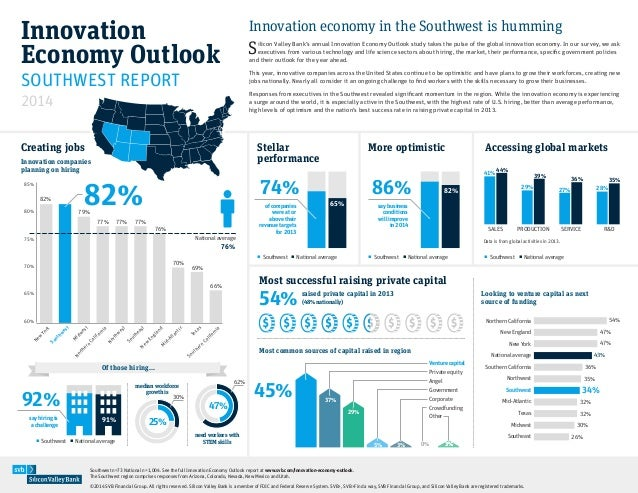 Innovation Economy Outlook 2014: Southwest innovation economy is humming