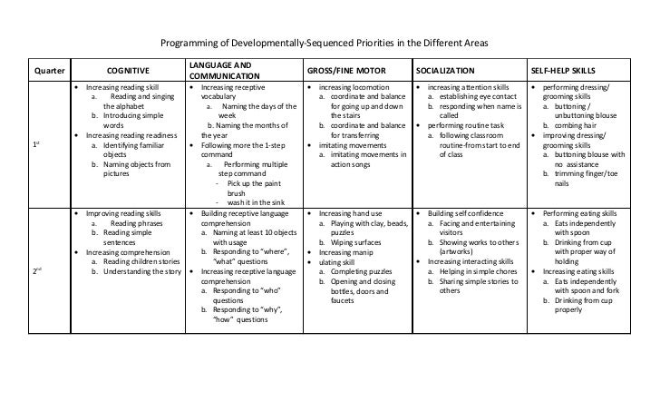 Ontario Iep Template. individual education plan template sample ...