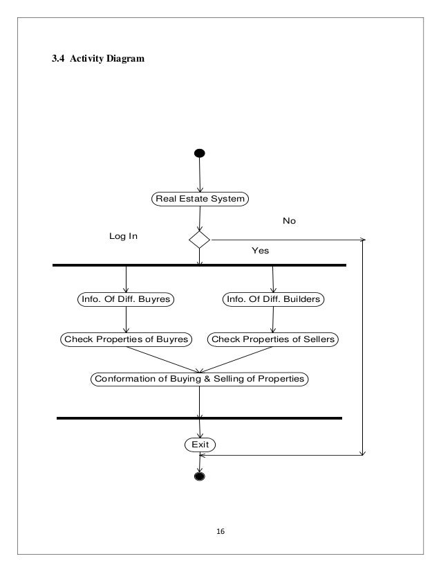 Diagram Of State Real Estate : New dfd diagram for online advertisement