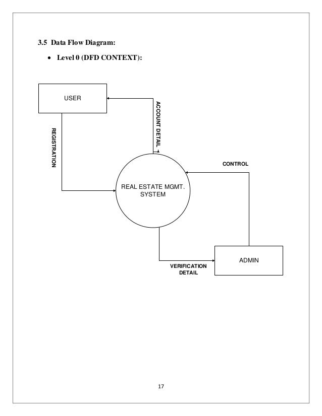 project report on online real estate business         data flow diagram