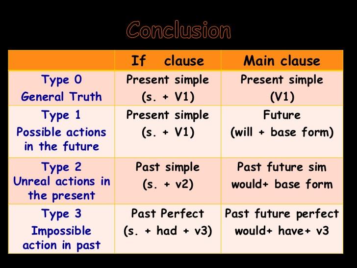 if clause type 0 pdf