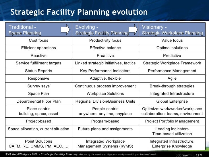 facility planning After my last post on why it is so important to your organization to have a strategic facilities plan (by any name), i thought it might be good to.