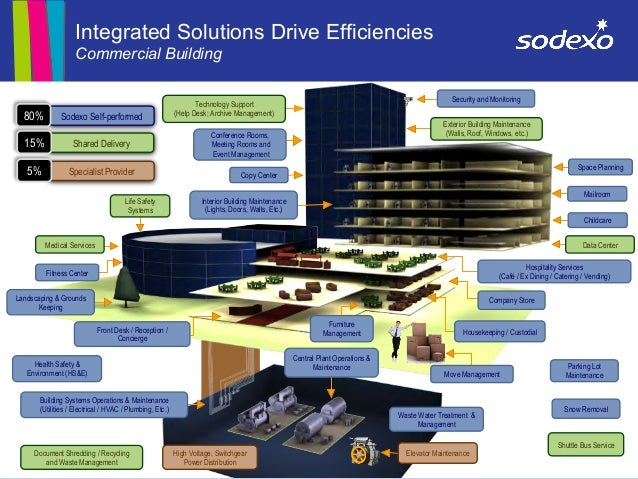 Integrated Facilities Management Solutions 2012 By Sodexo