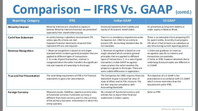 walmart us gaap vs ifrs Rsm us's us gaap vs ifrs comparisons at-a-glance series is designed to provide you with an overview of the significant differences between us generally accepted.