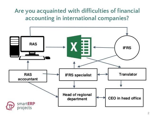 What are Accounting Information Systems?